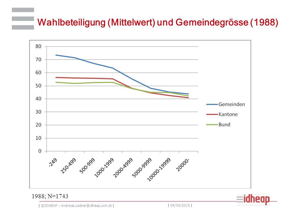 | ©IDHEAP – Andreas.Ladner@idheap.unil.ch | | 04/04/2015 | Wahlbeteiligung (Mittelwert) und Gemeindegrösse (1988) 1988; N=1743
