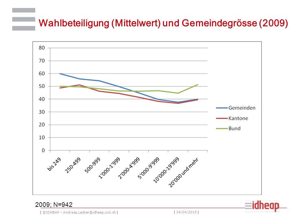 | ©IDHEAP – Andreas.Ladner@idheap.unil.ch | | 04/04/2015 | Wahlbeteiligung (Mittelwert) und Gemeindegrösse (2009) 2009; N=942