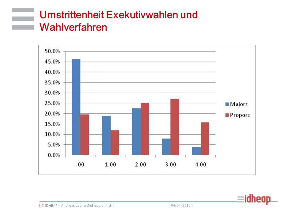 | ©IDHEAP – Andreas.Ladner@idheap.unil.ch | | 04/04/2015 | Umstrittenheit Exekutivwahlen und Wahlverfahren