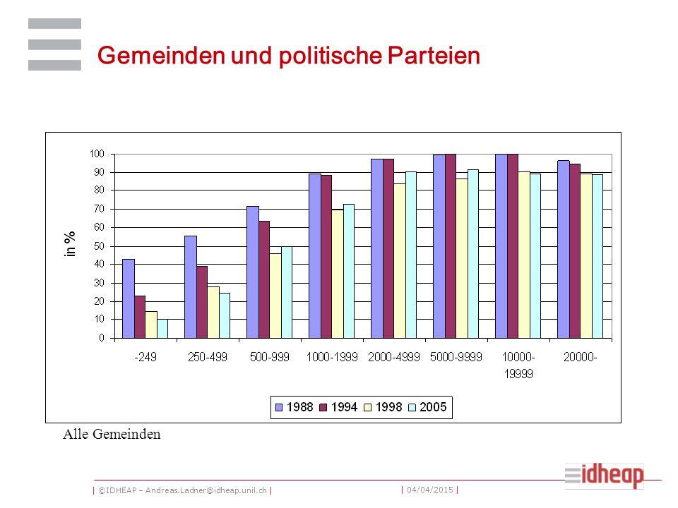| ©IDHEAP – Andreas.Ladner@idheap.unil.ch | | 04/04/2015 | Gemeinden und politische Parteien Alle Gemeinden