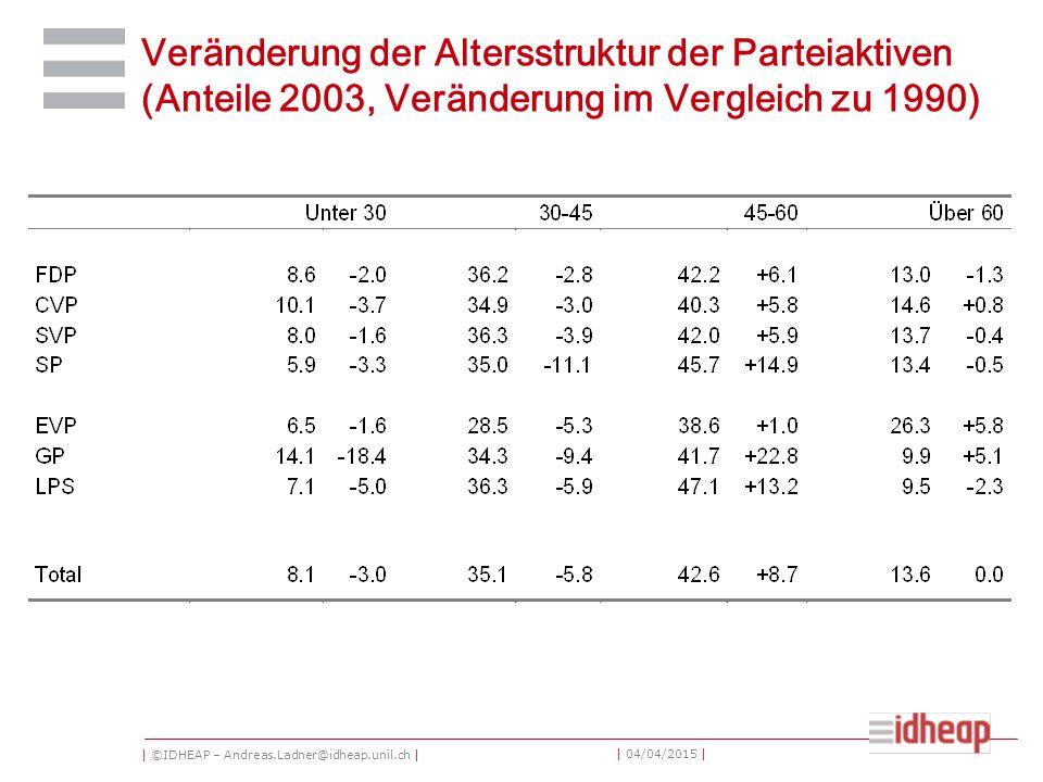 | ©IDHEAP – Andreas.Ladner@idheap.unil.ch | | 04/04/2015 | Veränderung der Altersstruktur der Parteiaktiven (Anteile 2003, Veränderung im Vergleich zu 1990)