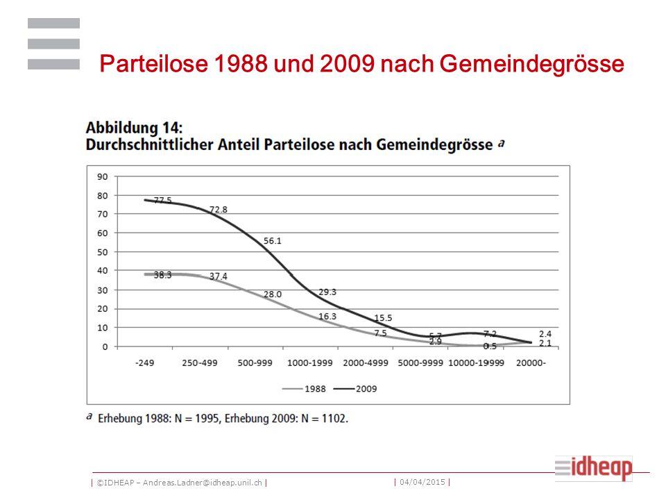 | ©IDHEAP – Andreas.Ladner@idheap.unil.ch | | 04/04/2015 | Parteilose 1988 und 2009 nach Gemeindegrösse