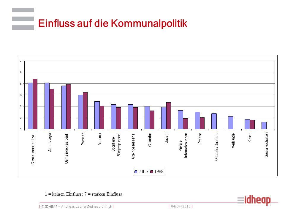 | ©IDHEAP – Andreas.Ladner@idheap.unil.ch | | 04/04/2015 | Einfluss auf die Kommunalpolitik 1 = keinen Einfluss; 7 = starken Einfluss