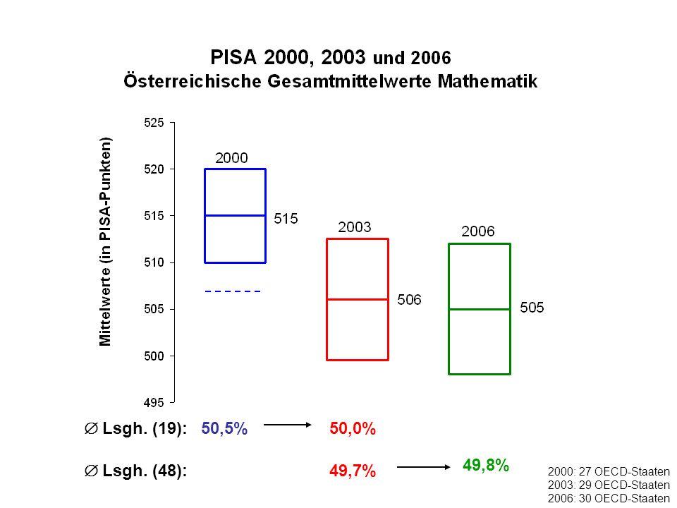 50,5% 49,8% 50,0% 2000: 27 OECD-Staaten 2003: 29 OECD-Staaten 2006: 30 OECD-Staaten 49,7%  Lsgh.