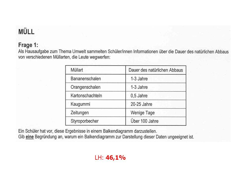 LH: 46,1%