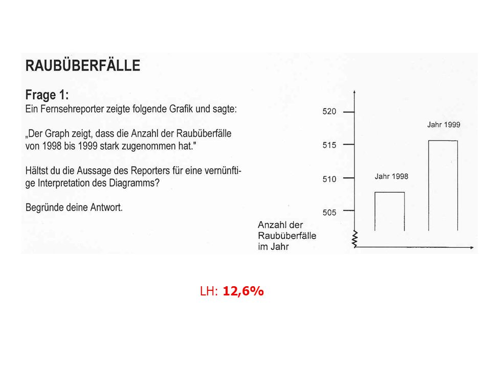 LH: 12,6%