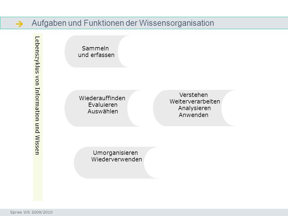 Aufgaben und Funktionen der Wissensorganisation  Aufgaben Seminar I-Prax: Inhaltserschließung visueller Medien, 5.10.2004 Spree WS 2009/2010 Sammeln