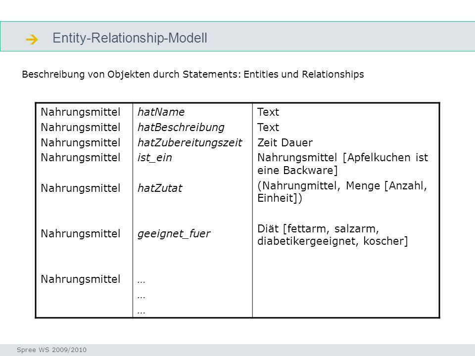 Entity-Relationship-Modell  Seminar I-Prax: Inhaltserschließung visueller Medien, 5.10.2004 Spree WS 2009/2010 E-R Beschreibung von Objekten durch St