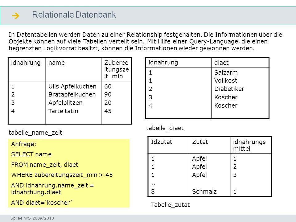 Relationale Datenbank  Seminar I-Prax: Inhaltserschließung visueller Medien, 5.10.2004 Spree WS 2009/2010 relational idnahrungnameZuberee itungsze it