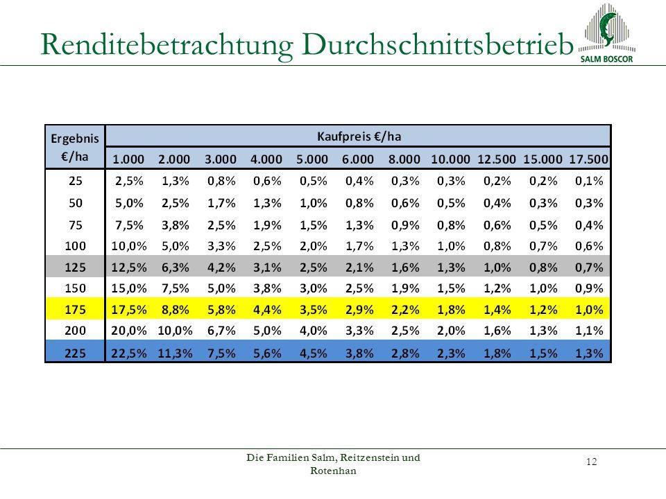 Renditebetrachtung Durchschnittsbetrieb Die Familien Salm, Reitzenstein und Rotenhan 12