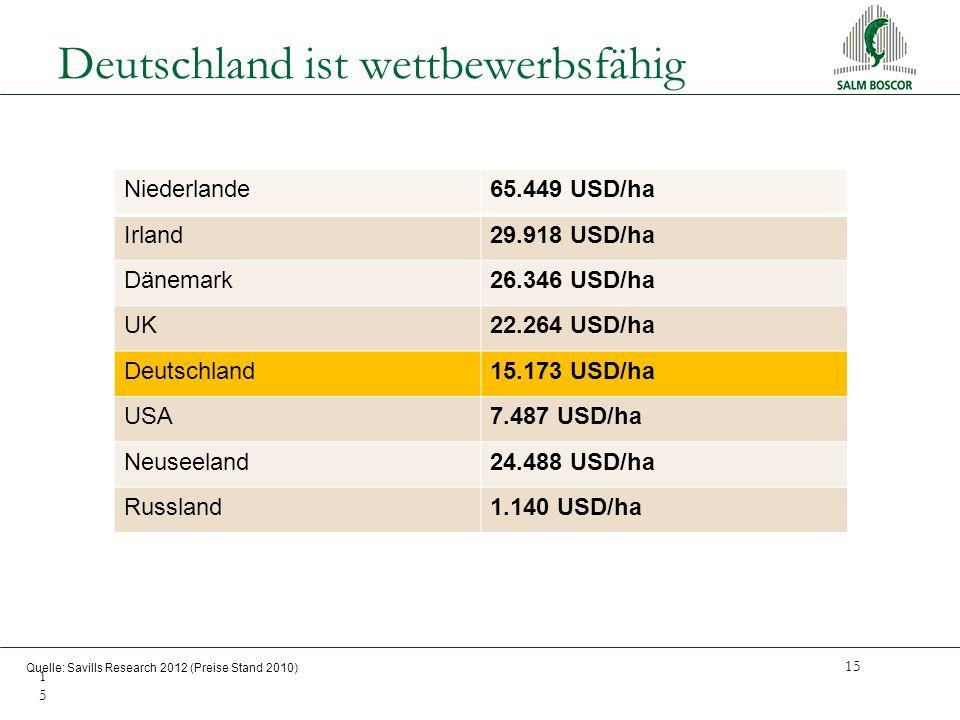 Deutschland ist wettbewerbsfähig 15 15 Quelle: Savills Research 2012 (Preise Stand 2010) Niederlande65.449 USD/ha Irland29.918 USD/ha Dänemark26.346 USD/ha UK22.264 USD/ha Deutschland15.173 USD/ha USA7.487 USD/ha Neuseeland24.488 USD/ha Russland1.140 USD/ha