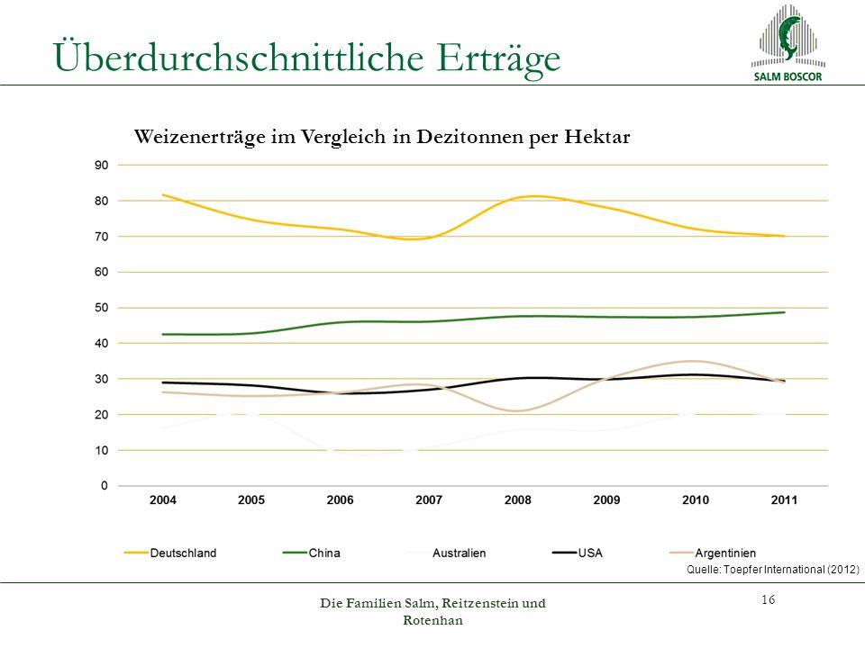 Überdurchschnittliche Erträge 16 Die Familien Salm, Reitzenstein und Rotenhan Weizenerträge im Vergleich in Dezitonnen per Hektar Quelle: Toepfer International (2012)