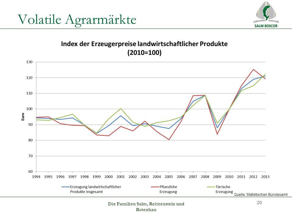 Volatile Agrarmärkte 20 Die Familien Salm, Reitzenstein und Rotenhan Quelle: Statistischen Bundesamt
