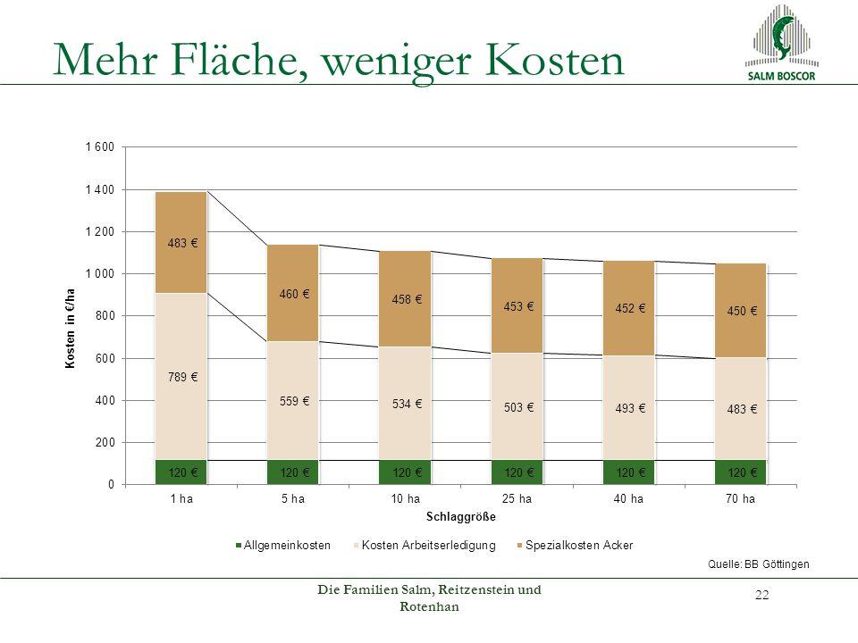 Mehr Fläche, weniger Kosten Die Familien Salm, Reitzenstein und Rotenhan 22 Quelle: BB Göttingen