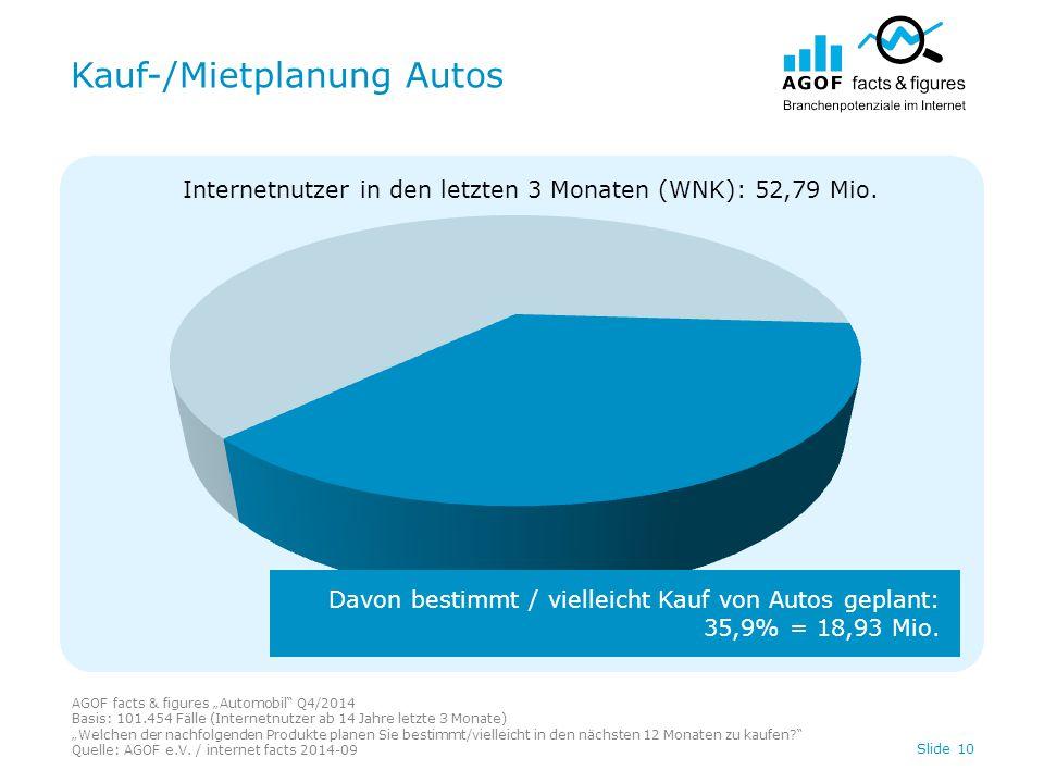 """Kauf-/Mietplanung Autos AGOF facts & figures """"Automobil Q4/2014 Basis: 101.454 Fälle (Internetnutzer ab 14 Jahre letzte 3 Monate) """"Welchen der nachfolgenden Produkte planen Sie bestimmt/vielleicht in den nächsten 12 Monaten zu kaufen Quelle: AGOF e.V."""