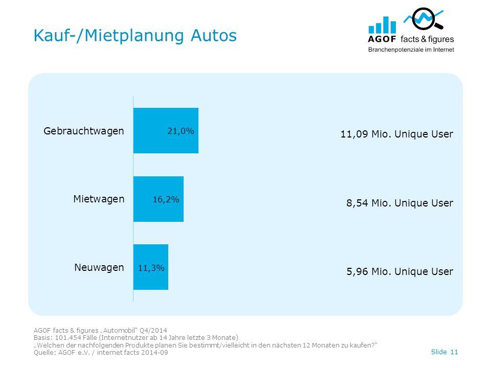"""Kauf-/Mietplanung Autos Slide 11 AGOF facts & figures """"Automobil Q4/2014 Basis: 101.454 Fälle (Internetnutzer ab 14 Jahre letzte 3 Monate) """"Welchen der nachfolgenden Produkte planen Sie bestimmt/vielleicht in den nächsten 12 Monaten zu kaufen Quelle: AGOF e.V."""