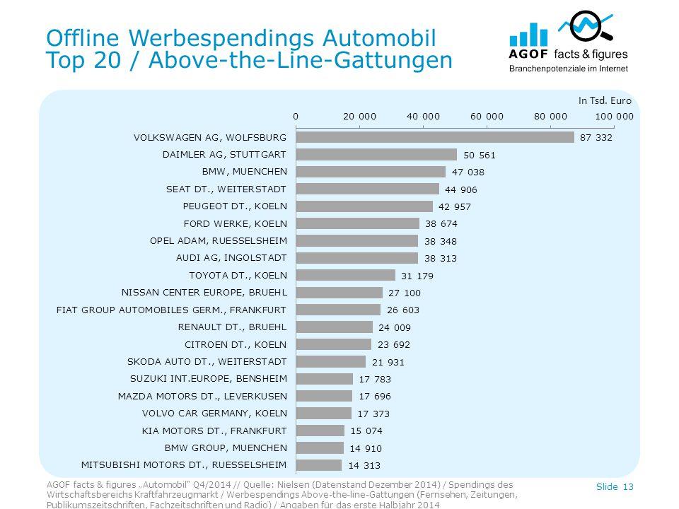 "Offline Werbespendings Automobil Top 20 / Above-the-Line-Gattungen AGOF facts & figures ""Automobil"" Q4/2014 // Quelle: Nielsen (Datenstand Dezember 20"