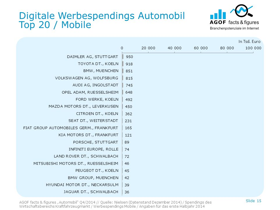 Digitale Werbespendings Automobil Top 20 / Mobile Slide 15 In Tsd.