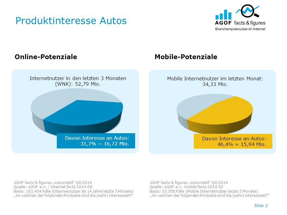 """Produktinteresse Autos AGOF facts & figures """"Automobil"""" Q4/2014 Quelle: AGOF e.V. / internet facts 2014-09 Basis: 101.454 Fälle (Internetnutzer ab 14"""