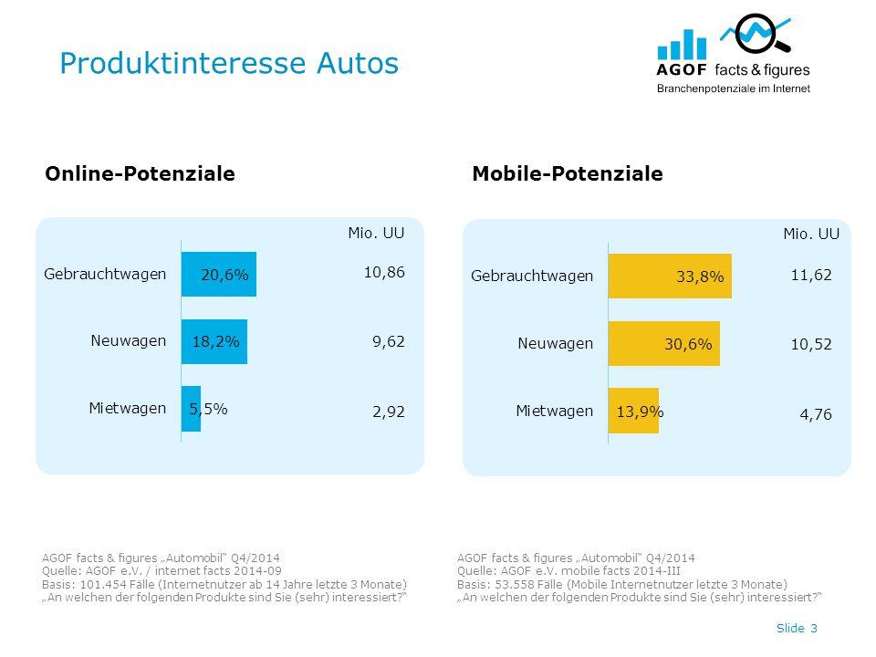 """Produktinteresse Autos Slide 3 10,86 9,62 2,92 11,62 10,52 4,76 Online-PotenzialeMobile-Potenziale AGOF facts & figures """"Automobil"""" Q4/2014 Quelle: AG"""