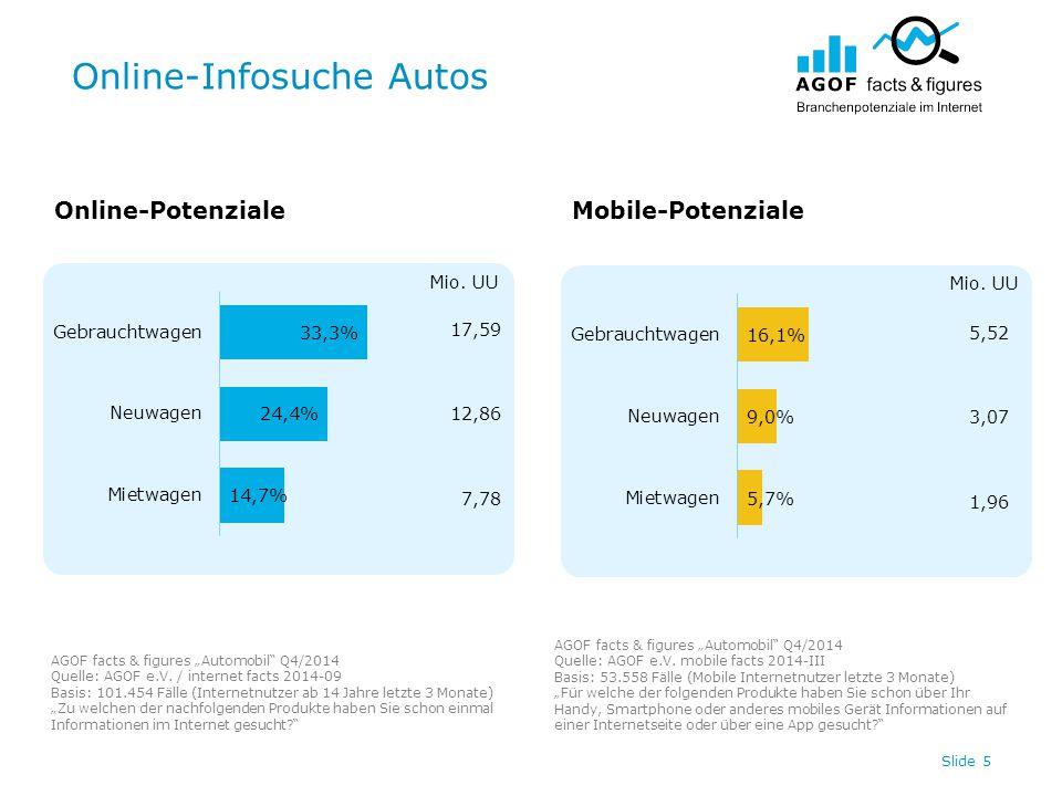 """Online-Infosuche Autos Slide 5 17,59 12,86 7,78 5,52 3,07 1,96 Online-PotenzialeMobile-Potenziale AGOF facts & figures """"Automobil Q4/2014 Quelle: AGOF e.V."""