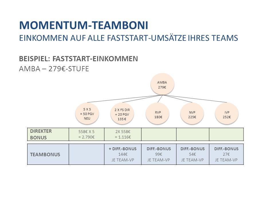 MOMENTUM-TEAMBONI EINKOMMEN AUF ALLE FASTSTART-UMSÄTZE IHRES TEAMS BEISPIEL: FASTSTART-EINKOMMEN AMBA – 279€-STUFE DIREKTER BONUS 558€ X 5 = 2.790€ 2X