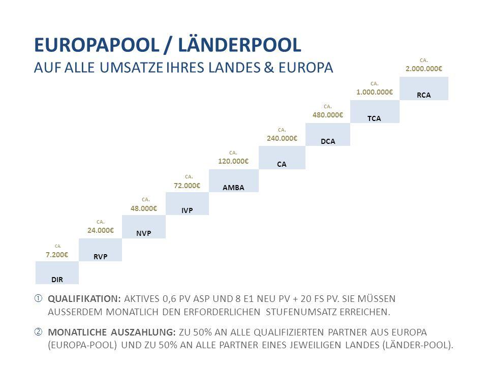 EUROPAPOOL / LÄNDERPOOL AUF ALLE UMSATZE IHRES LANDES & EUROPA  QUALIFIKATION: AKTIVES 0,6 PV ASP UND 8 E1 NEU PV + 20 FS PV. SIE MÜSSEN AUSSERDEM MO