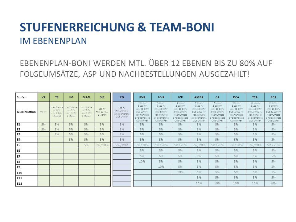 STUFENERREICHUNG & TEAM-BONI IM EBENENPLAN EBENENPLAN-BONI WERDEN MTL.