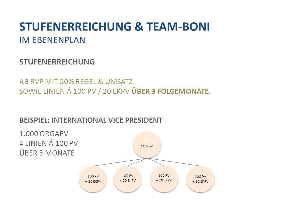 STUFENERREICHUNG & TEAM-BONI IM EBENENPLAN STUFENERREICHUNG AB RVP MIT 50% REGEL & UMSATZ SOWIE LINIEN Á 100 PV / 20 EKPV ÜBER 3 FOLGEMONATE.