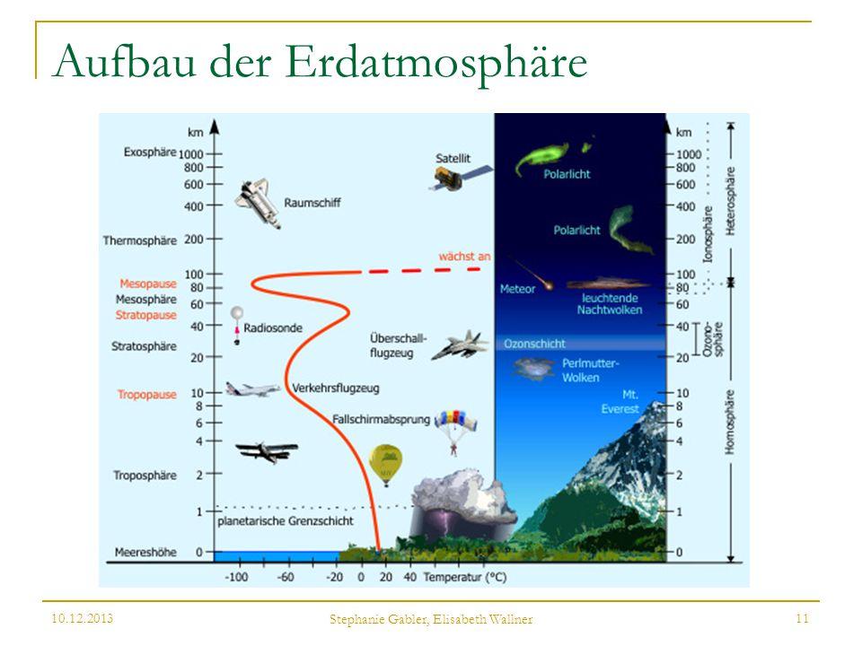 Aufbau der Erdatmosphäre 10.12.2013 Stephanie Gabler, Elisabeth Wallner 11