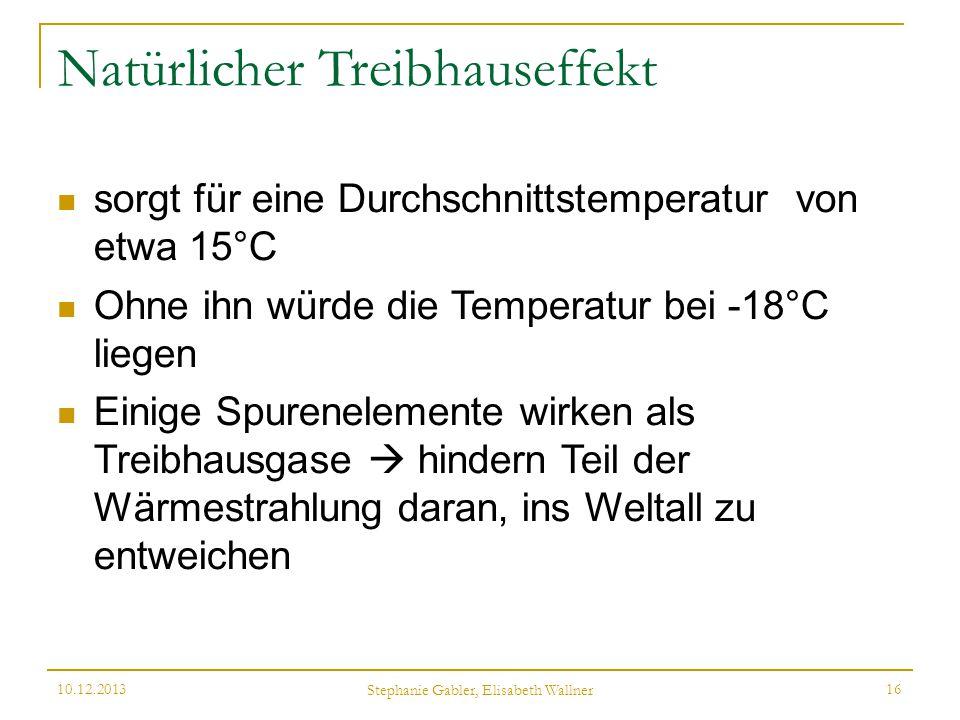 Natürlicher Treibhauseffekt sorgt für eine Durchschnittstemperatur von etwa 15°C Ohne ihn würde die Temperatur bei -18°C liegen Einige Spurenelemente