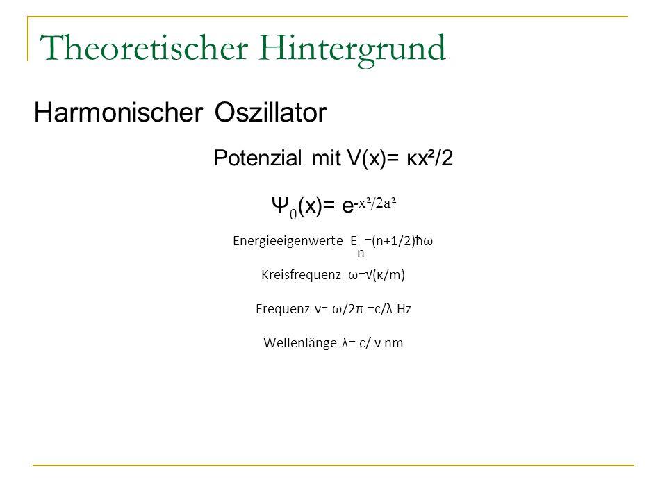 Theoretischer Hintergrund Harmonischer Oszillator Potenzial mit V(x)= κx²/2 Ψ 0 (x)= e -x²/2a² Energieeigenwerte E n =(n+1/2)ħω Kreisfrequenz ω=√(κ/m)