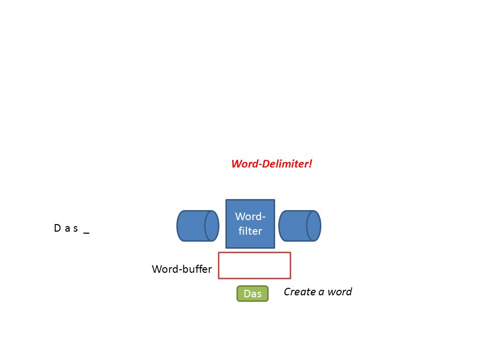 Word- filter Das_ Word-Delimiter! Word-buffer Das Create a word