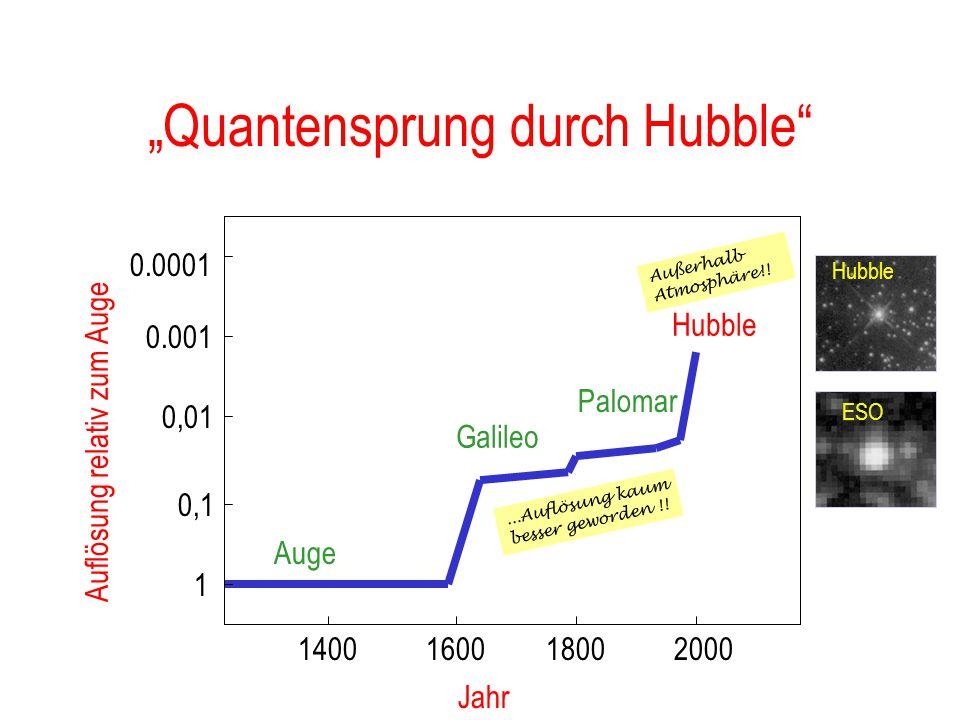 Erreichte Auflösungen Öffnung [mm]: 5 25 5000 Lichtmenge: 1 25 1000000 (relativ!) Auflösung [sec]: 25 5 0,025 (theoretisch) 200 10 0,5 (praktisch) Aug