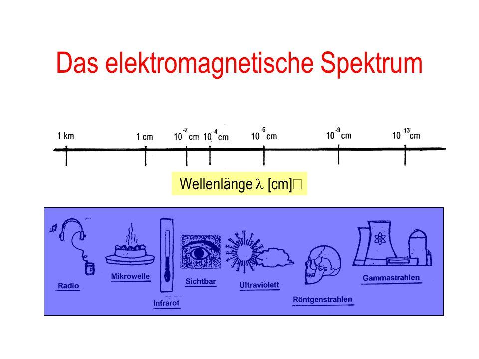 ...es geht nicht nur mit Licht! Das elektromagnetische Spektrum –Experimente mit Mikrowellen –Experimente mit  -Strahlung Hochenergetische kosmische