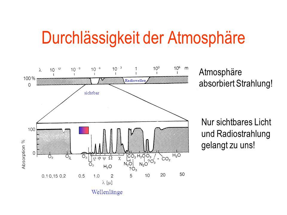 Das elektromagnetische Spektrum Wellenlänge [cm] 