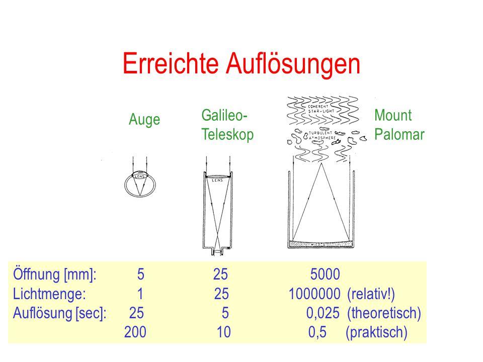 Vorteil großer Teleskope Lichtsammlung und Auflösung verbessert: Lichtsammlung:  D² Auflösung:  Wellenlänge D...in Praxis begrenzt durch Luftschlier
