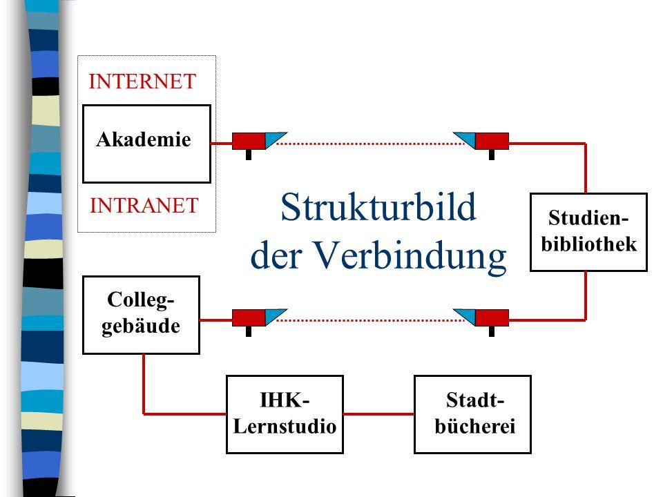 Strukturbild der Verbindung Akademie Studien- bibliothek Colleg- gebäude IHK- Lernstudio Stadt- bücherei INTERNET INTRANET