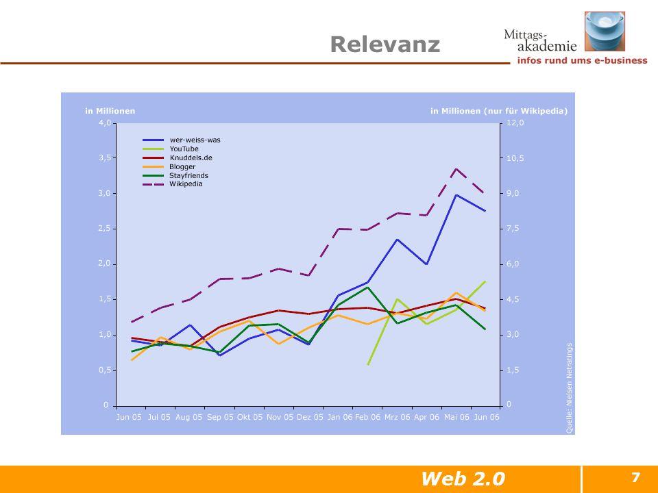 7 Relevanz Web 2.0
