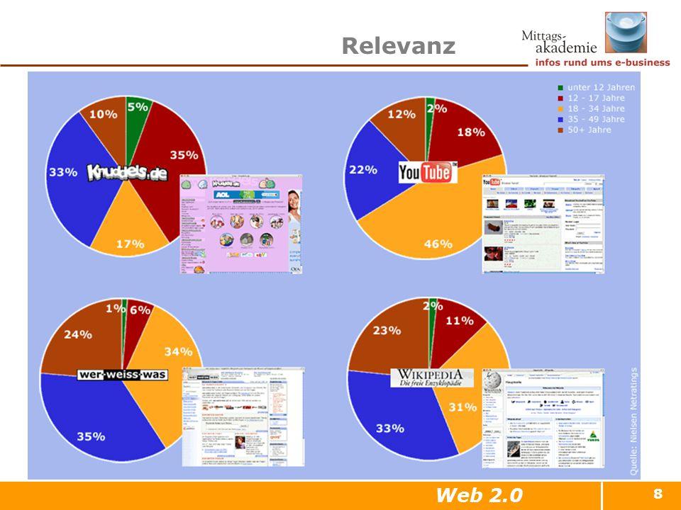 8 Relevanz Web 2.0