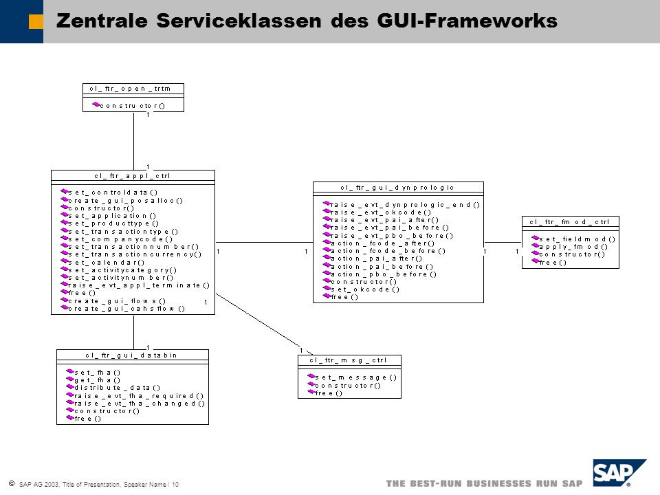  SAP AG 2003, Title of Presentation, Speaker Name / 10 Zentrale Serviceklassen des GUI-Frameworks