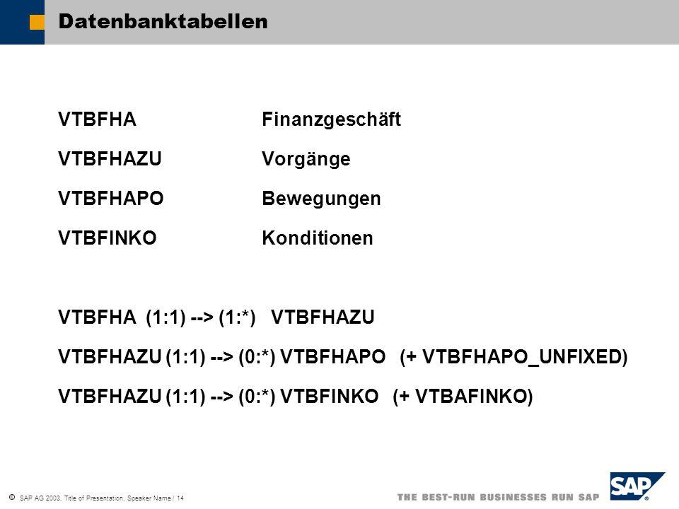  SAP AG 2003, Title of Presentation, Speaker Name / 14 Datenbanktabellen VTBFHAFinanzgeschäft VTBFHAZUVorgänge VTBFHAPOBewegungen VTBFINKOKonditionen