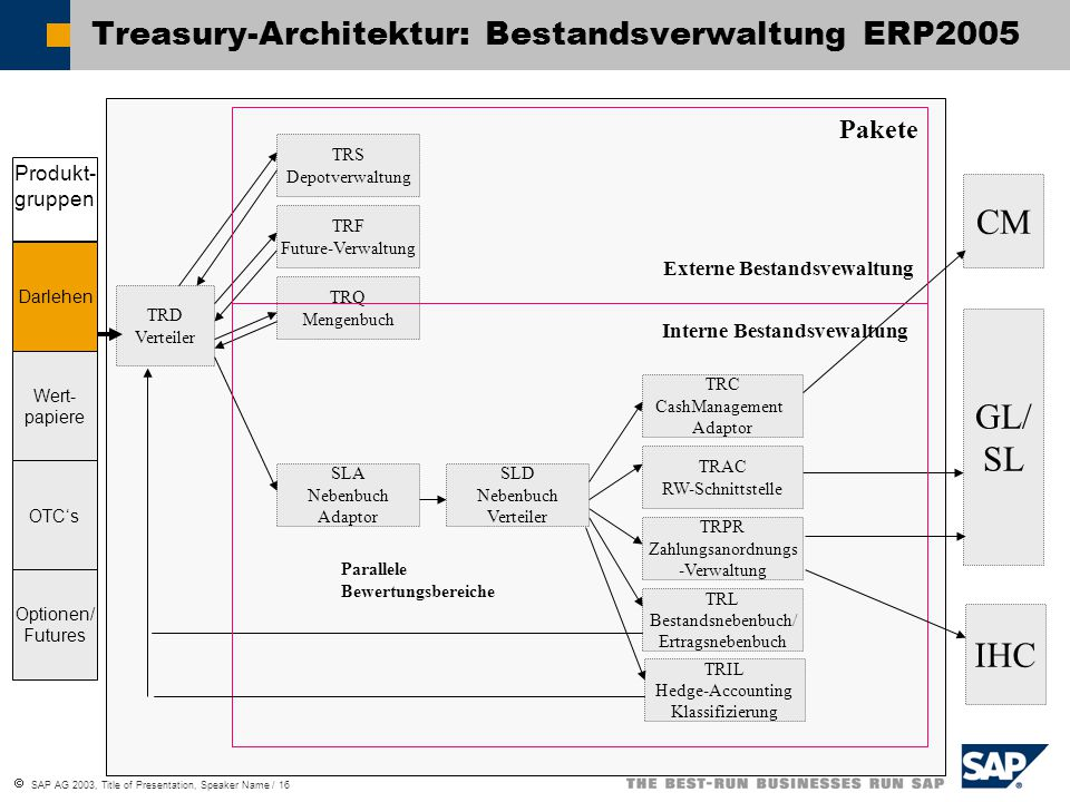  SAP AG 2003, Title of Presentation, Speaker Name / 16 Treasury-Architektur: Bestandsverwaltung ERP2005 TRD Verteiler TRS Depotverwaltung TRQ Mengenb
