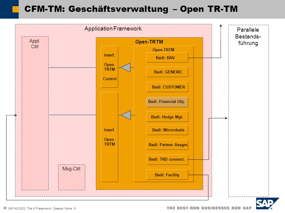  SAP AG 2003, Title of Presentation, Speaker Name / 6 Application Framework Open-TRTM CFM-TM: Geschäftsverwaltung – Open TR-TM Parallele Bestands- fü