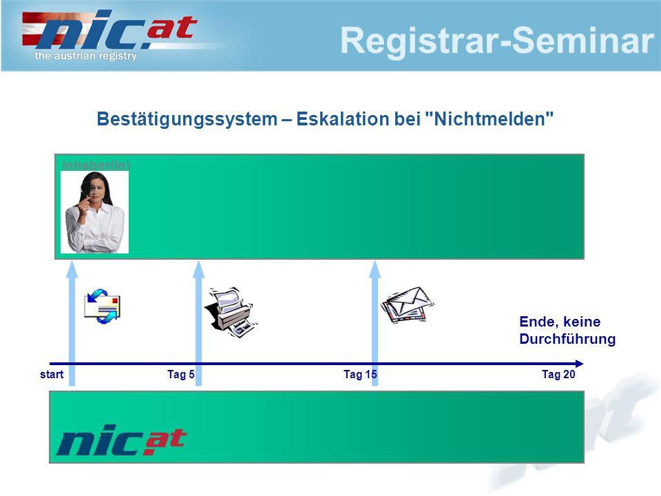 Registrar-Seminar Bestätigungssystem – Eskalation bei Nichtmelden Inhaber(in) startTag 5Tag 15Tag 20 Ende, keine Durchführung