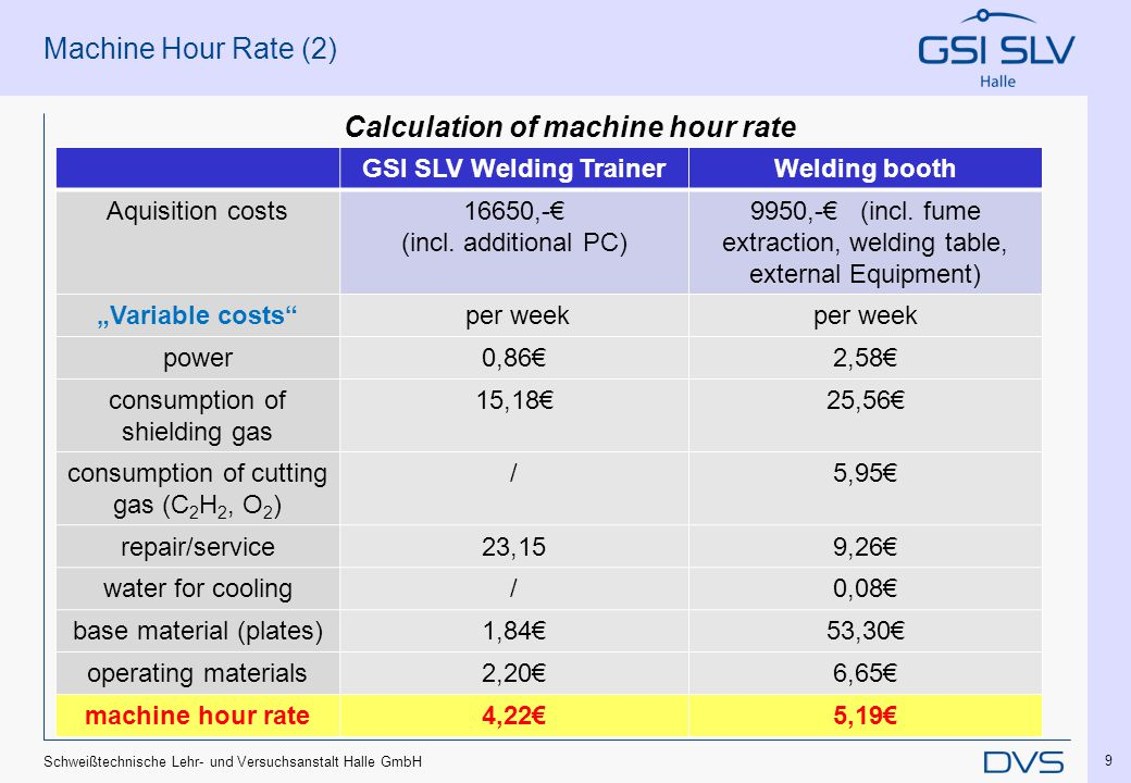 Schweißtechnische Lehr- und Versuchsanstalt Halle GmbH 9 Machine Hour Rate (2) Calculation of machine hour rate GSI SLV Welding TrainerWelding booth Aquisition costs16650,-€ (incl.