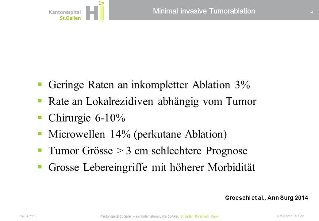 Minimal invasive Tumorablation  Geringe Raten an inkompletter Ablation 3%  Rate an Lokalrezidiven abhängig vom Tumor  Chirurgie 6-10%  Microwellen