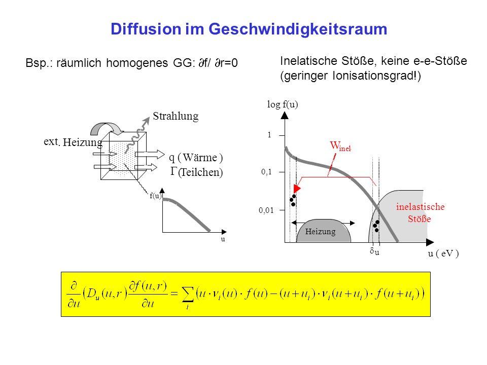 Diffusion im Geschwindigkeitsraum q ( Wärme)  (Teilchen) ext. Heizung Strahlung f(u) u log f(u) u (eV) 1 0,1 0,01 Heizung  u W inel. inelastische St