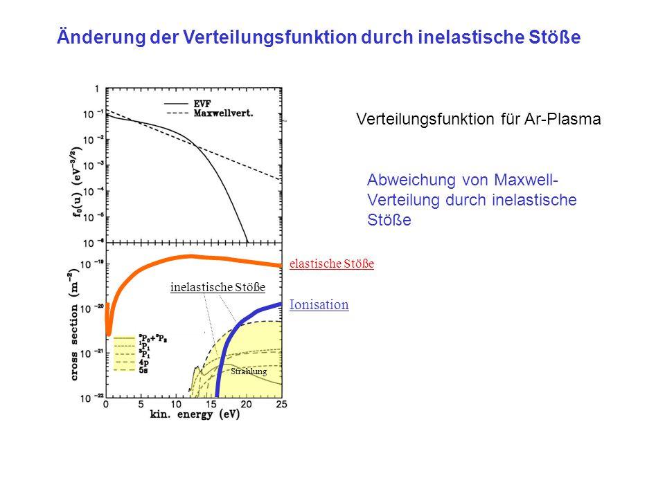 elastische Stöße Ionisation Strahlung inelastische Stöße Änderung der Verteilungsfunktion durch inelastische Stöße Verteilungsfunktion für Ar-Plasma A