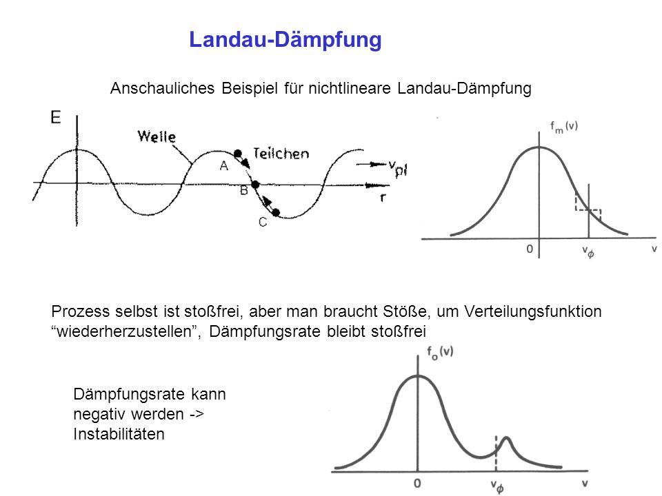 Landau-Dämpfung Experimentelle Verifikation Malmberg, Wharton, PRL 1966